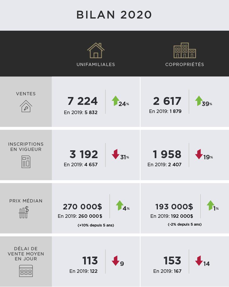 Bilan statistique sur l'immobilier résidentiel 2020 de la RMR de Québec provenant de l'APCIQ par le système Centris